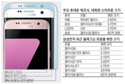 Самсунг Galaxy S8 Plus снабдят 6-дюймовым экраном